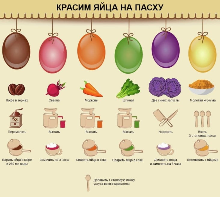 В какой цвет покрасить яйца